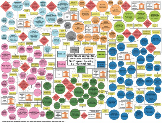 The Jumbled Mess Of Welfare – A Chart You Won't Believe.  If All The Money The Government Took From Taxpayers For The Poor Was Given To Them It Would Be $300,000.00 Per Family Of Four.