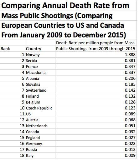 Mass shooting statistics